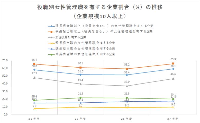 出典:平成27年度雇用均等基本調査 厚生労働省